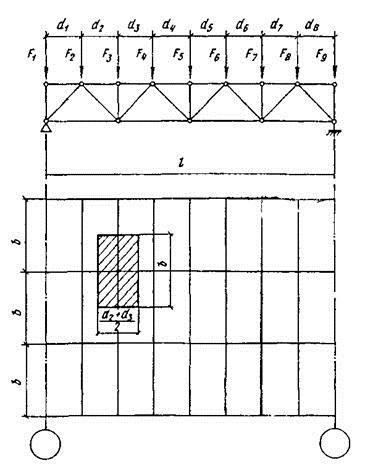 0d98b1bc335 Zatížení větrem se snižuje na zatížení uzlu. Horizontální zatížení od větru  k lucerně při výpočtu vazníku není zohledněno